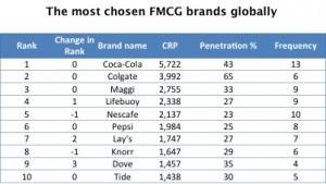 fmcg_global1